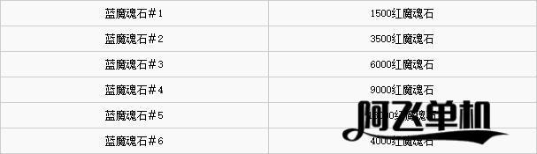 《鬼泣5》全收集攻略,魔魂石及隐藏关卡位置介绍